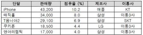 2009년 12월 첫째주 한국 휴대폰 판매량 점유율 순위