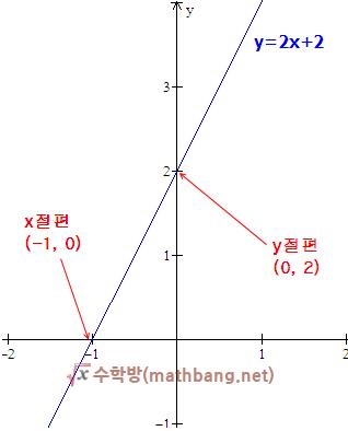 일차함수와 그래프 - x절편, y절편