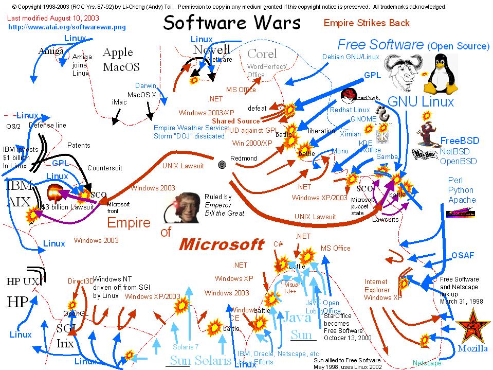 이미지 출처: 구글 이미지 검색, http://jongyeob.com/moniwiki/wiki.php/SoftwareWars