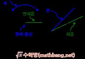 호, 현, 원의 중심, 지름