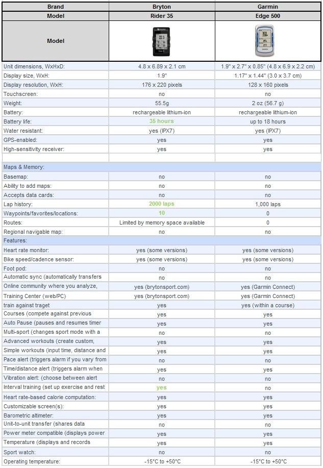 RIDER30/35 vs EDGE 500 기능 비교