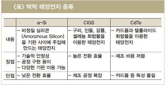 박막 태양전지 종류