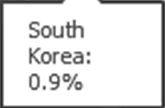 Korea 0.9%