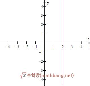 그래프를 보고 직선의 방정식 구하기 - y축에 평행한 직선의 방정식
