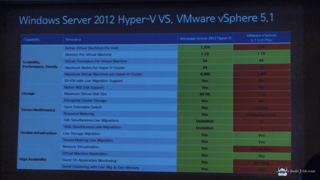 마이크로소프트 윈도우 서버 2012 vs. VMware