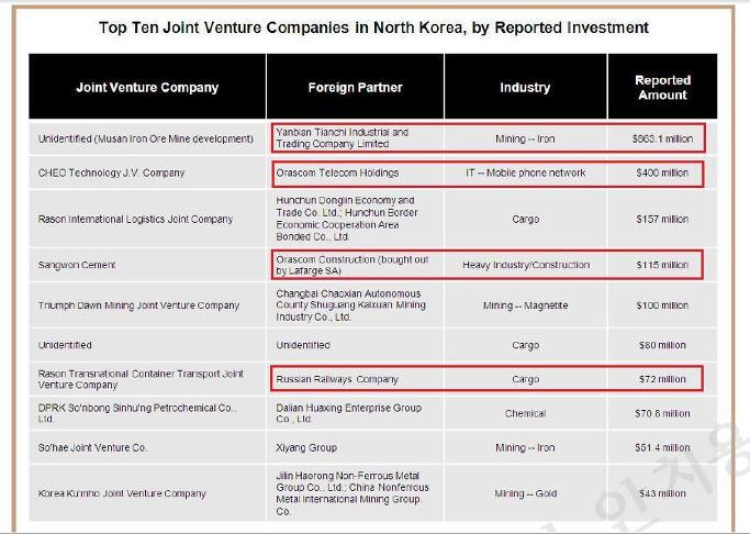 북한최대투자는 중국의 무산광산투자 8억6천만달러-대성은행 지분 70%도 외국소유:외국기업북한투자현황