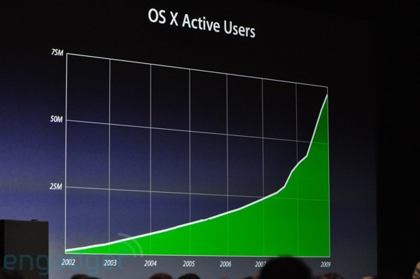 Mac OS X Active Users