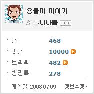 10000만