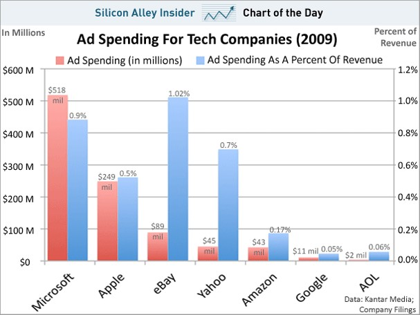 Ad spending for tech companies (2009) - Chart of the Day