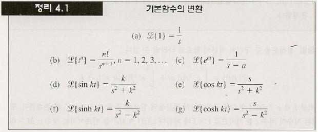 convolution theorem in laplace transform pdf