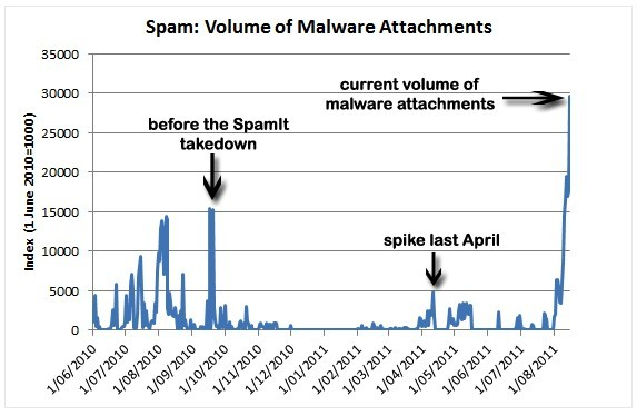 Voulme of Malware Attachments