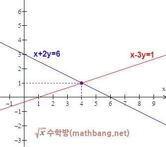 연립방정식의 해와 그래프