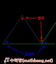 삼각형 외각의 크기, 삼각형 외각의 합