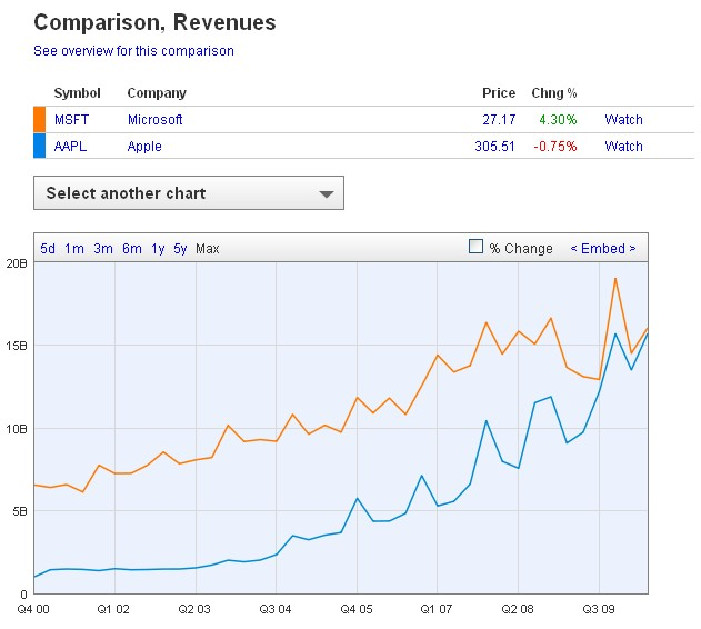 revenue: apple vs msft