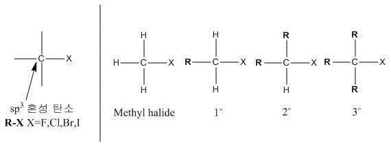 Chemistry Alkyl Halide 할로젠화 알킬
