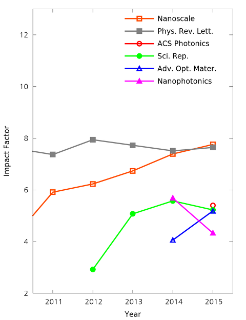 Impact Factor] (2015년) 물리학, 광학, 광자학, 플라즈몬학, 나노과학