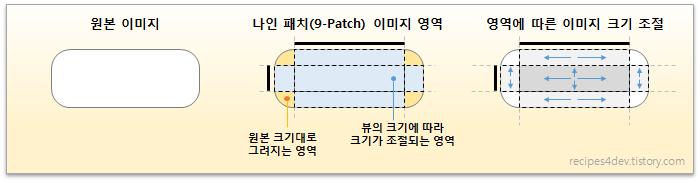 나인 패치(9-Patch) 이미지 영역