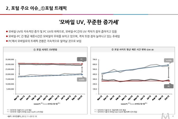 '모바일 UV, 꾸준한 증가세'