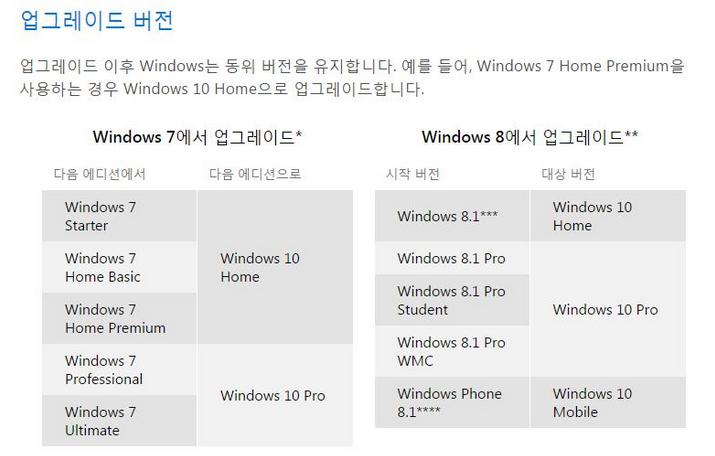 CCAMI, IT, Microsoft, WINDOWS 10, Windows 10 lauch, Windows 10 upgrade, Windows 7, Windows 8, Windows 8.1, Windows10, windows7, windows8, WINDOWS8.1, 까미, 리뷰, 마이크로소프트, 윈도우 10, 윈도우 10 버전, 윈도우 10 비용, 윈도우 10 시디키, 윈도우 10 업그레이드, 윈도우 10 업그레이드 버전, 윈도우 10 클린설치, 윈도우 7, 윈도우 8, 윈도우 8.1, 윈도우 버전, 윈도우 업그레이드, 윈도우 업그레이드 1년, 윈도우10, 윈도우7