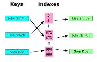 카이제곱 :: [STL] 정렬 컨테이너1 (set, multiset, map, multimap)