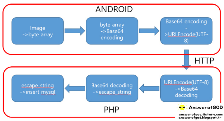 The Answer's Engineering Blog :: Android에서 image BLOB