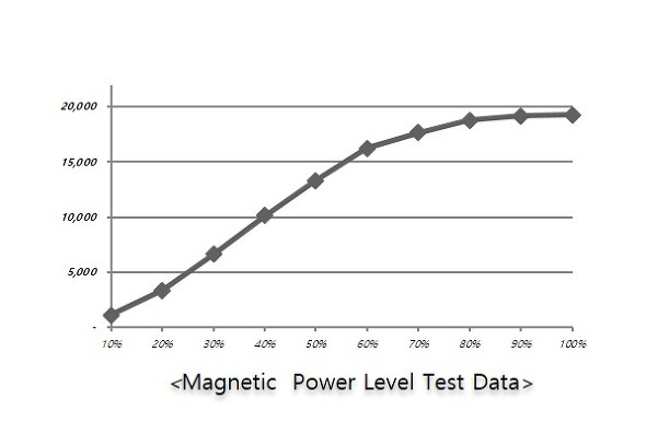 Magnetic  Power Level Test Data
