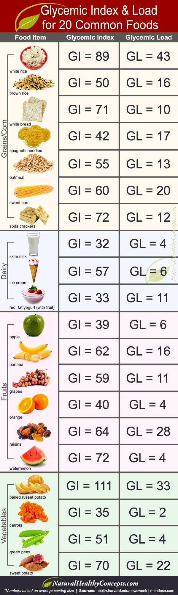Gi Diet Foods To Avoid
