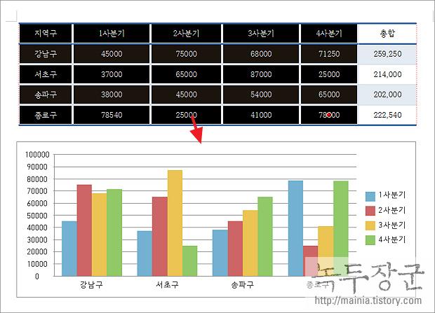 한컴오피스 한글 2014 차트 데이터 불필요한 특정 항목 삭제하는 방법