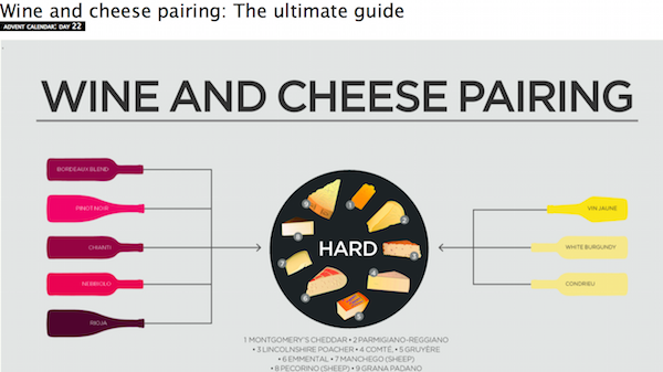디칸터지가 안내하는 '궁극적인' 와인과 치즈 페어링