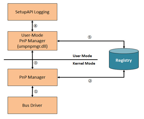 [분석] USB 사용 흔적 조사