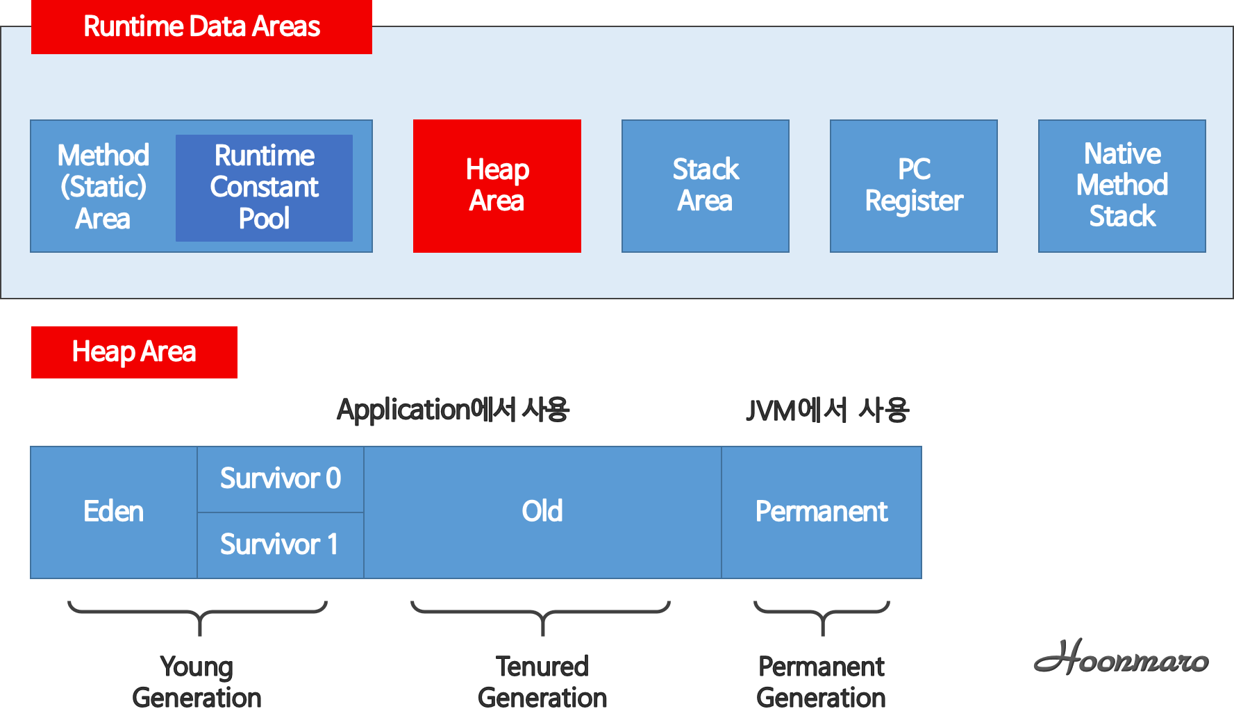 Runtime Data Areas & Heap Area