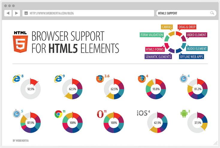 HTML5 란?