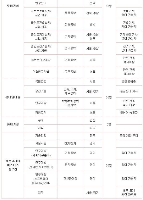 [롯데 채용] 2013년 하반기 롯데그룹 신입사원 공채  합격자소서/자소서항목/면접질문