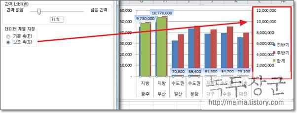 엑셀 차트에서 값 차이가 많이 나는 데이터를 표시하고 싶을 때