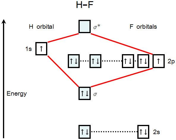 Molecular Orbital Diagram For Hydrogen Fluoride Hf