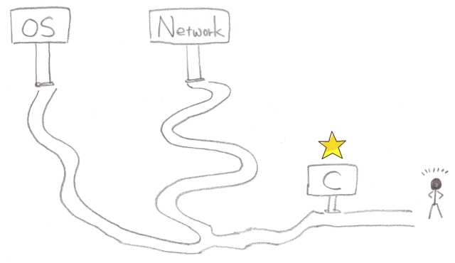 OS, Network, C language