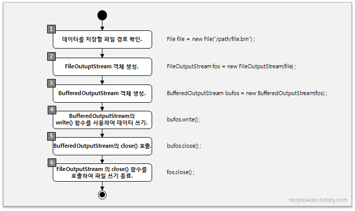 BufferedOutputStream 파일 쓰기 과정