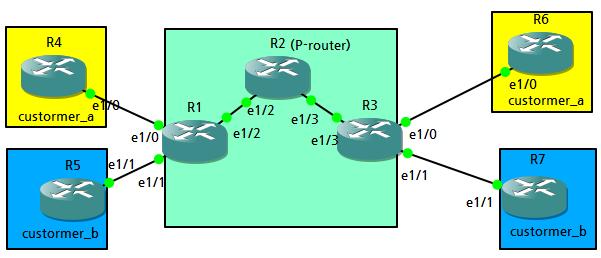 Cyuu :: MPLS VPN BASIC LAB