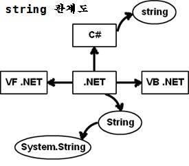 C# string double