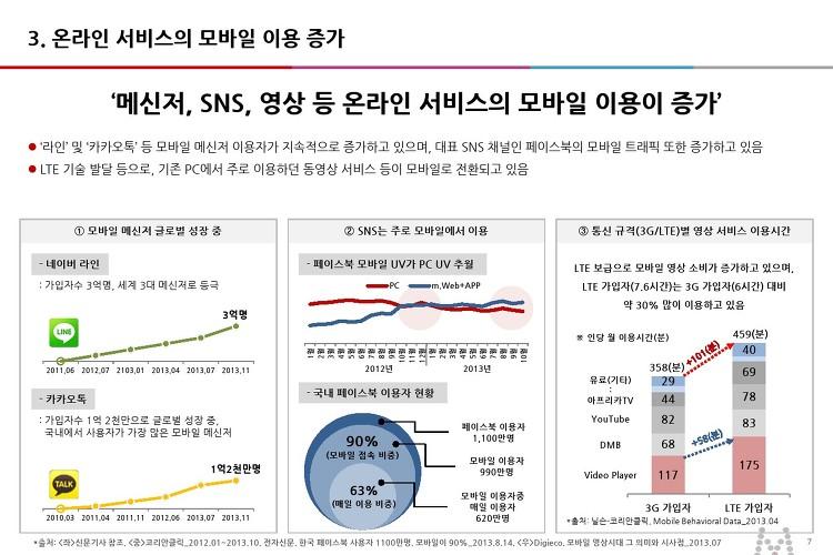 '메신저, SNS, 영상 등 온라인 서비스의 모바일 이용이 증가'