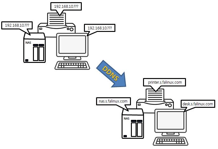 에프에이리눅스(주) DDNS 서비스