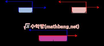 절댓값 기호를 포함한 부등식의 풀이 2