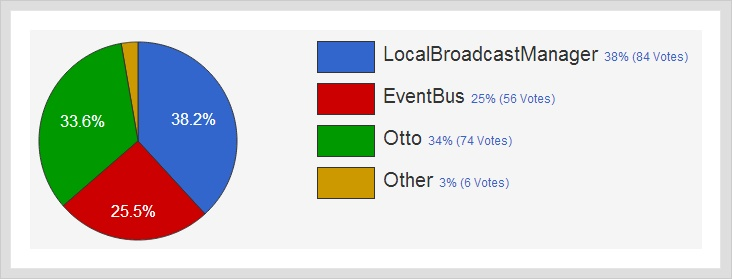 [android] intra app communication method statistics. ( localbroadcastmanager, eventbus, otto )