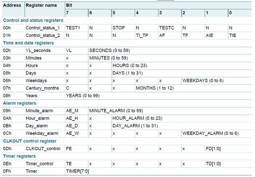 TWI(I2C) - AVR로 시작하는 임베디드