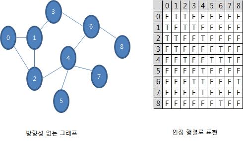 방향성 없는 그래프와 인접 행렬