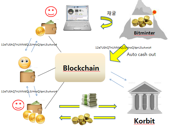 Blockchain, Korbit 한국거래소, Bitminter 의 이해와 비트코인 채굴방법 ...
