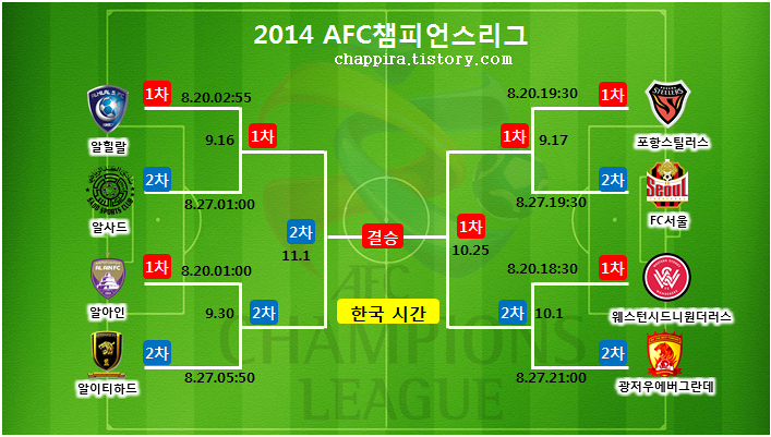 2014 AFC챔피언스리그 8강 대진