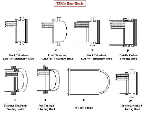 플랜트 엔지니어링 Shell And Tube Heat Exchangers Construction