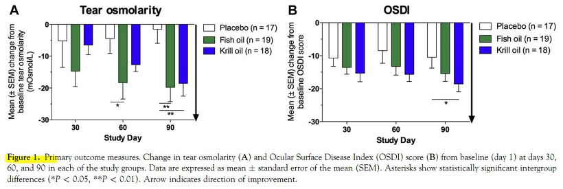 의학번역 논문번역 : 안구건조증에서 오메가 3의 치료 : A Randomized, Double-Masked, Placebo-Controlled Clinical Trial of Two Forms of Omega-3 Supplements for Treating Dry Eye Disease