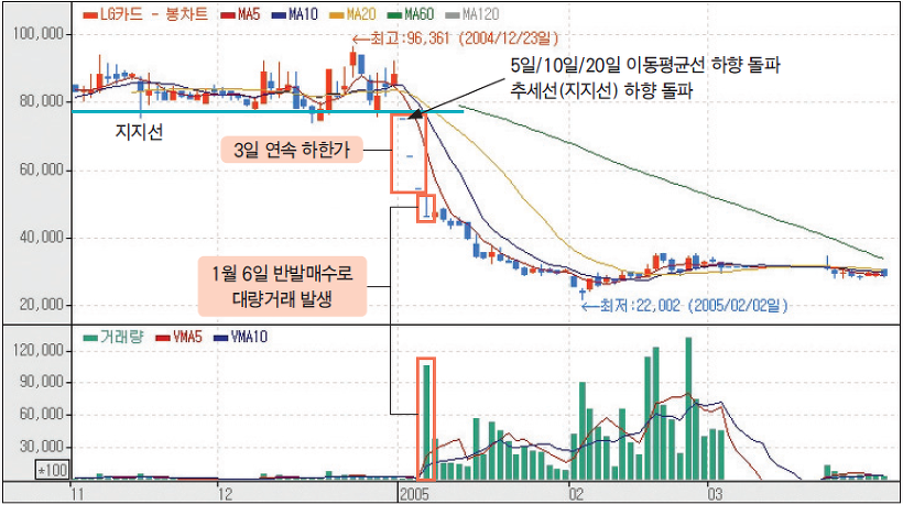 LG카드 일봉 그래프 이미지